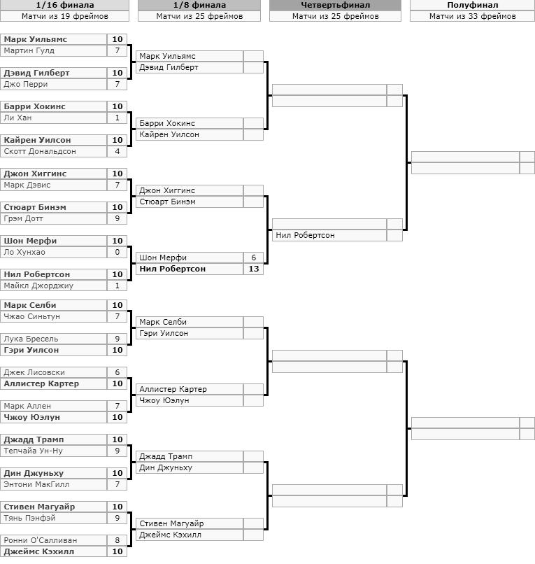 Турнирная таблица (сетка) Чемпионата мира по снукеру 2019